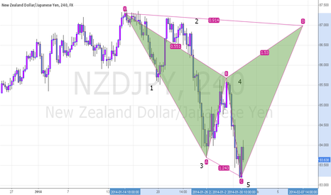NZDJPY: SHARK PATTERN