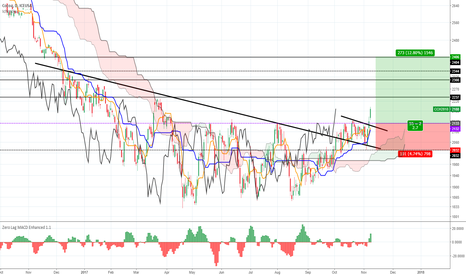 CCH2018: Cocoa - bullish but need a little throwback to enter