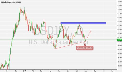 USDJPY: price rejected by trendline