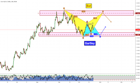 EURUSD: Trading plan for EURUSD (videoanalysis attached)