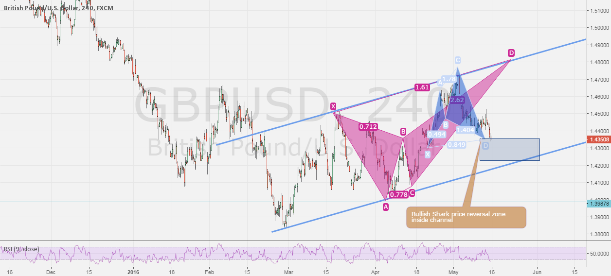 GBPUSD - 4h, Daily
