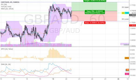 GBPAUD: long GBPAUD @ 60 min @ trading capability for this 51st week`16