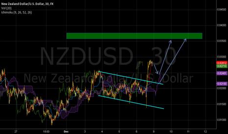 NZDUSD: Looking for pullbak to the kumo