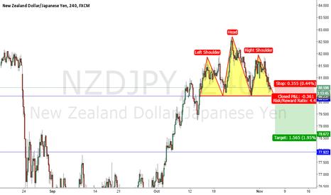NZDJPY: NZDJPY HEAD AND SHOULDER SELL SETUP