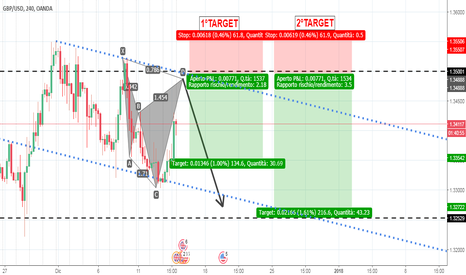 GBPUSD: GBP/USD - CYPHER RIBASSISTA