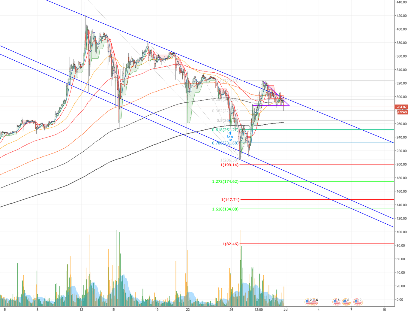 ETH/USD - The Current State - Long and Short Call outs