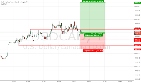 USDCAD: DAY-TRADING USDCAD LONG2