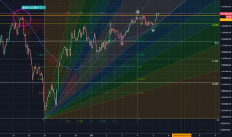 FXBTCJPY: きれいな上昇をするビットコインチャート!相場には周期的なサイクルがあり、今日は上昇のサイクルだ!