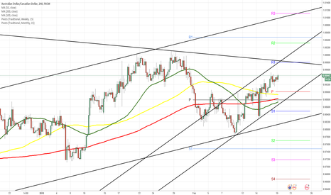 AUDCAD: AUDCAD 4H Chart: Pair ready to breach dominant  channel