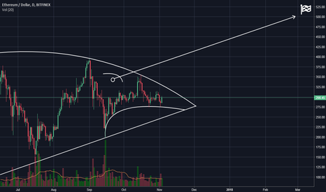 ETHUSD: Ethereum shark ready to rush!