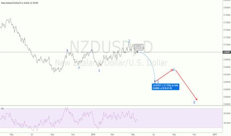 NZDUSD: Long term NZDUSD analysis, clear short!