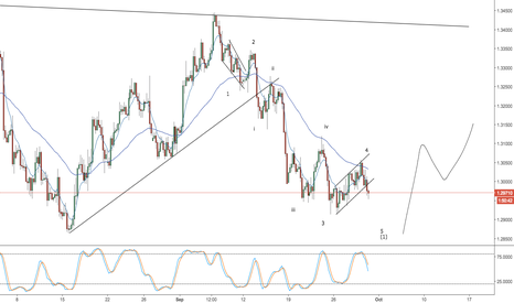 GBPUSD: gbpusd -- be wary of bounce on next low