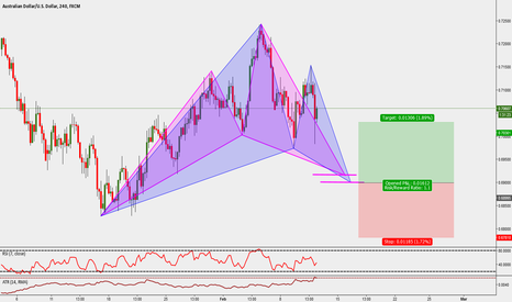 AUDUSD: AUDUSD: 4H Bullish Gartley & Cypher Patterns