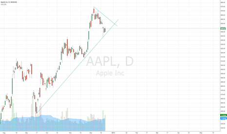 AAPL: Early next week sure will be interesting
