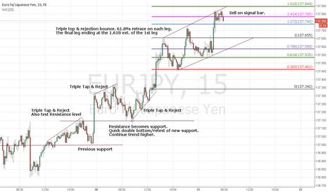 EURJPY: Yuppy sell opportunity