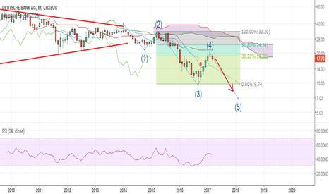 DBK: DEUTSCHE BANK wave 4 might be over.