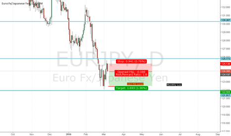 EURJPY: Opportunity to Short EURJPY from 124.196 to 122.5