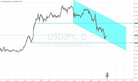 USDJPY: Watching this, we might seen this pair breakout from the upside.
