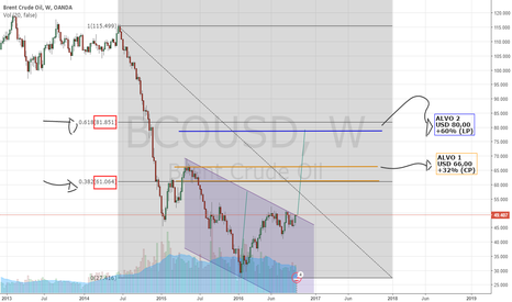 BCOUSD: Brent Oil Analysis