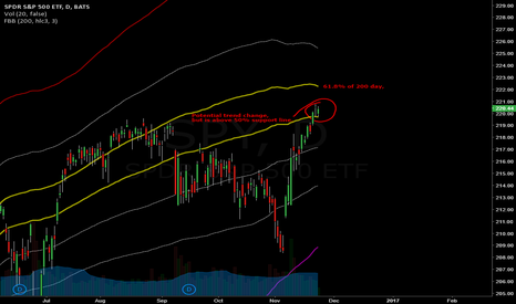 SPY: Upward Channel to form through the holidays?