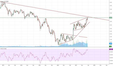 COPPER: CU is about to test 7 year down trend line