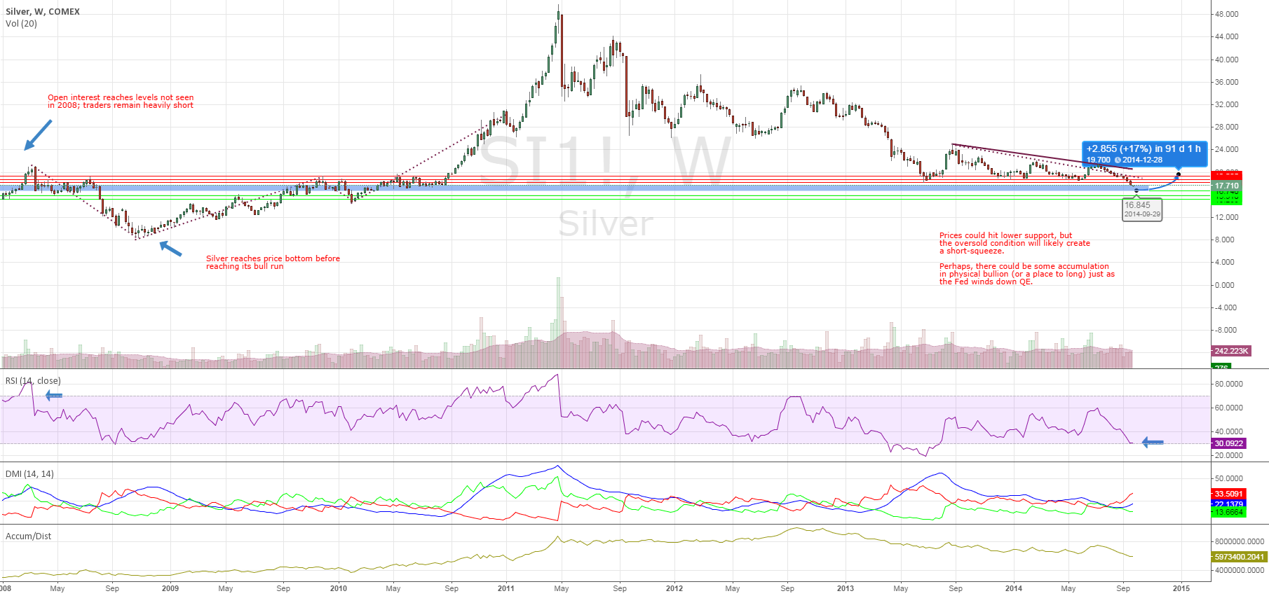 Silver Open Interest Reach 2008-Levels, Speculators Remain Short