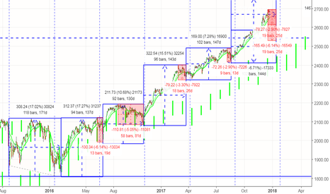 SPX: 19 bars to the end of the circle and a possible drop of 2.90%