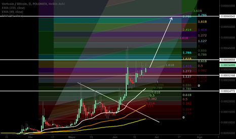 VTCBTC: Vertcoin Long Next Bullish Wave Soon