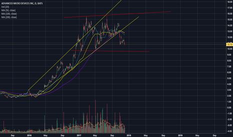 AMD: Potential LONG Entry for AMD