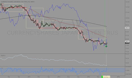 FXY: FXE and FXY: Carry trade unwind triggers longterm rally