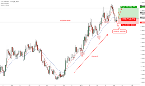 EURGBP: EURGBP Daily Chart (07 March, 2016)