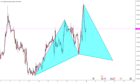 USDCAD: USDCAD / H1 / CYPHER Formasyonu