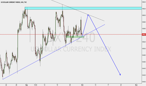 DXY: Dollar about to gain