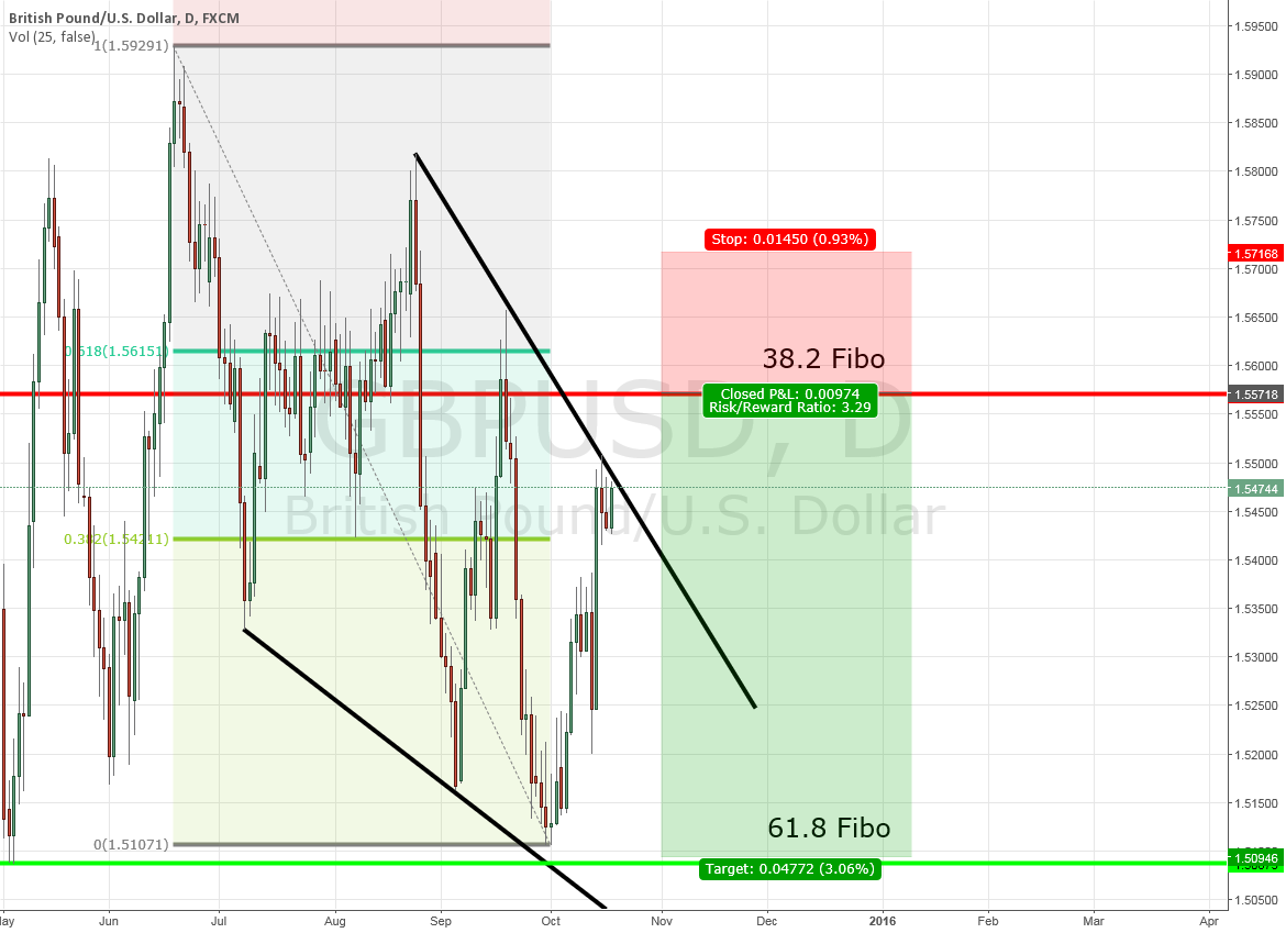 GBP/USD expecting stophunt