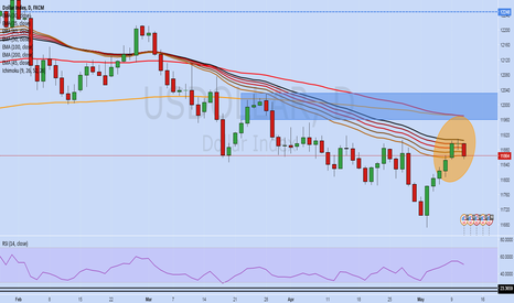 USDOLLAR: RED FLAG FOR THE DOLLAR? IS GOLDMAN LATE TO THE PARTY?