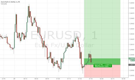 EURUSD: DAY-TRADING EURUSD LONG IN ASIA SESSEION