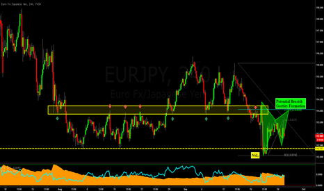 EURJPY: EURJPY: Potential Bearish Gartley Formation after the LLLC