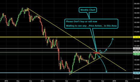 GBPJPY: Please Don't buy or sell now