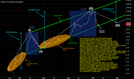 BTCUSD: Bitcoin: Bull Markets and Bubbles, Past and Present