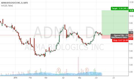 ADMA: Long ADMA at 7.24, stop loss at 6.77