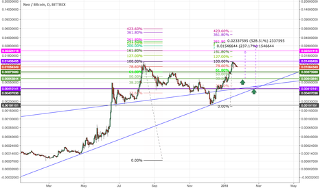 NEOBTC: NEO/BTC - Opportunity to buy as price corrects.