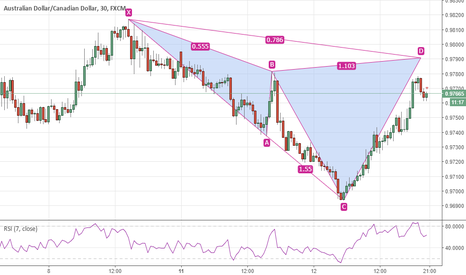 AUDCAD: AUDCAD M30 Bearish Cypher