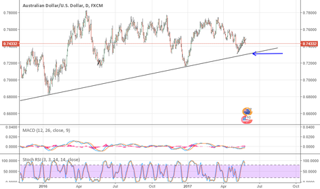 AUDUSD: Looking to continue downwards