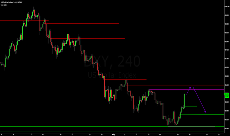 DXY: DXY - Levels