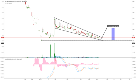 DELT: DELT GOING FOR THE RESOLUTION OF THIS FALLING WEDGE?