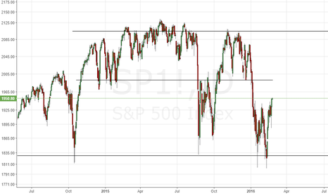SP1!: Key Support Levels on the S%P 500 - Shorter Term