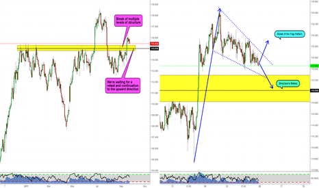 CHFJPY: What's going to happen here? CHFJPY Videoanalysis