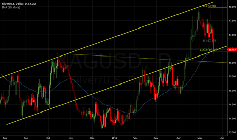 XAGUSD: My reasons to go long on silver
