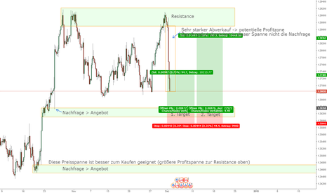 USDCAD: USDCAD Kaufposition H4