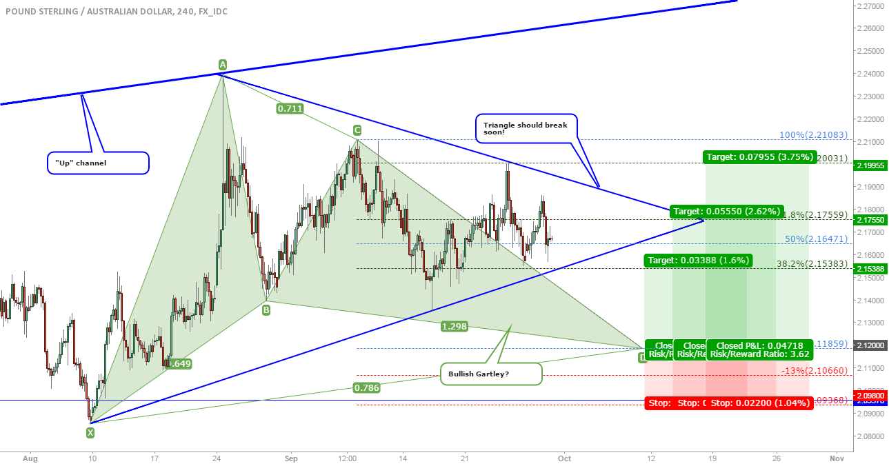 GBP/AUD: Down to completion of a bullish Gartley?